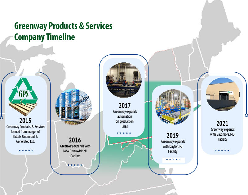Greenway Products & Services Timeline